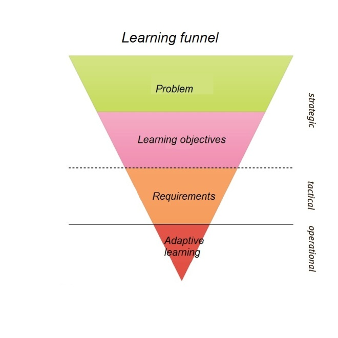 Learning funnel