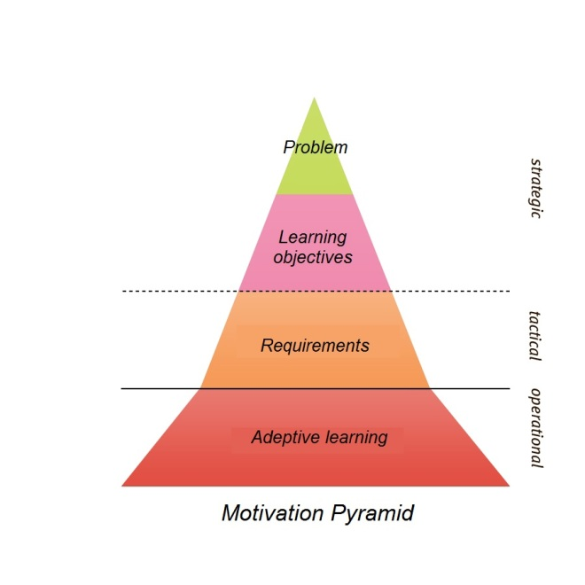 Motivation pyramid