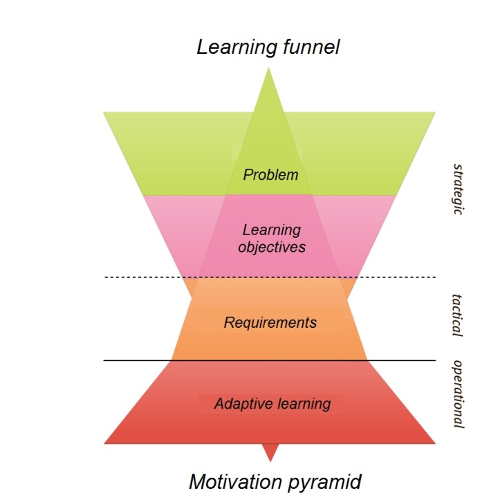Learning funnel and motivation pyramid