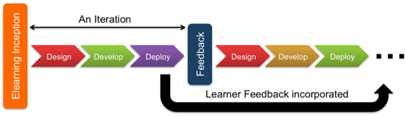 Overview agile process (Image from the learning generalist)
