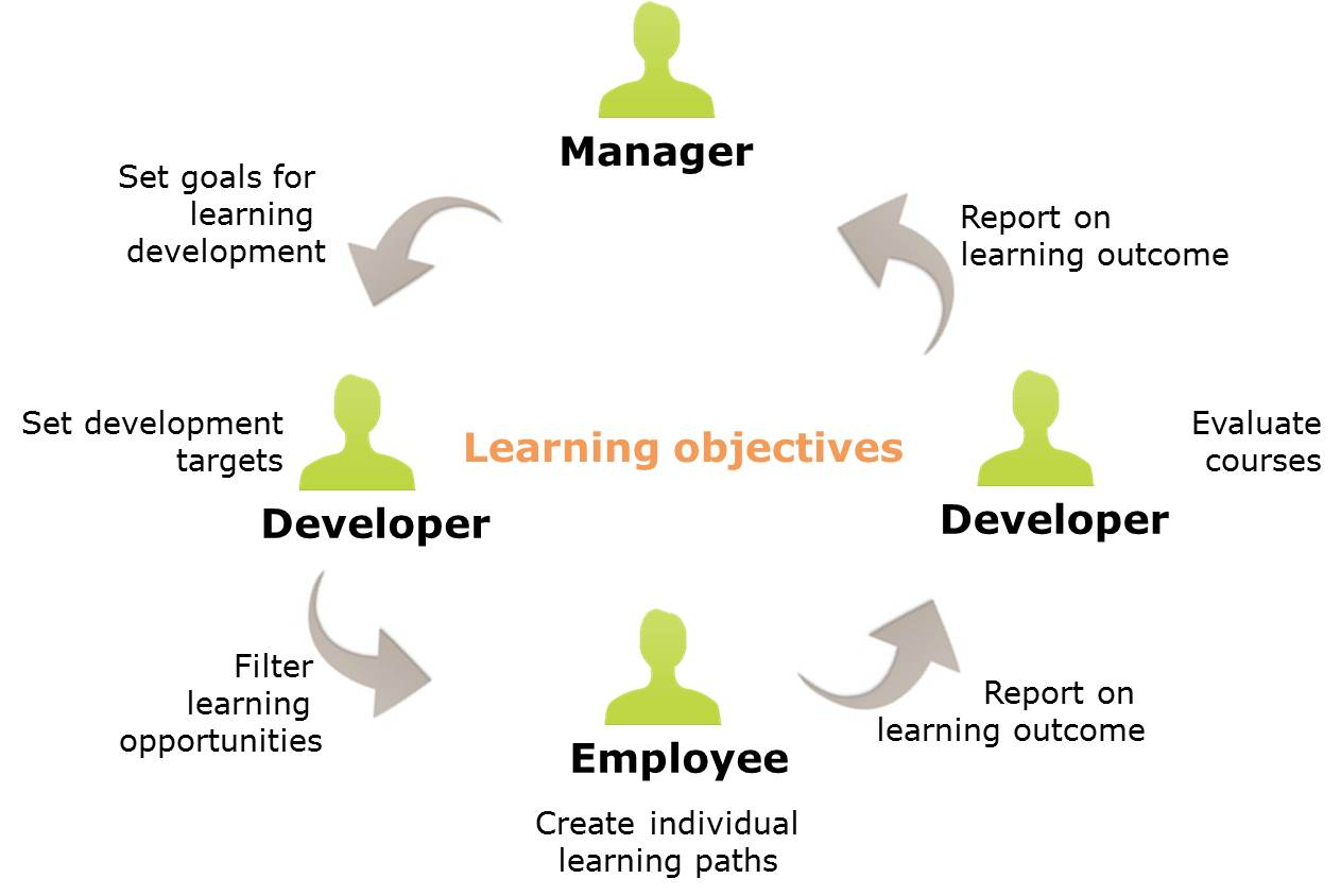 learning objectives Educational aims and objectives jump to navigation jump to search this  one can equate aims to intended learning outcomes and objectives to measured learning.