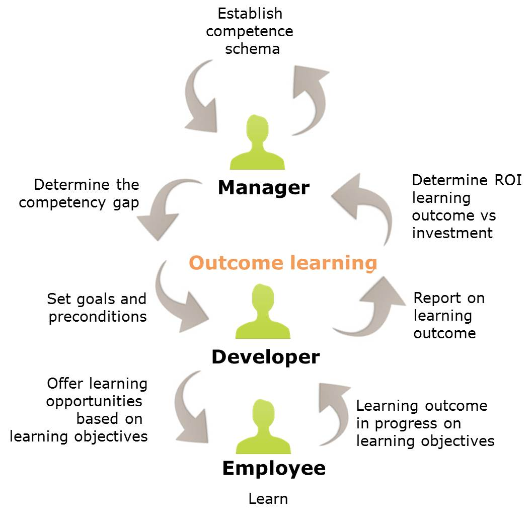 how to develop management skills