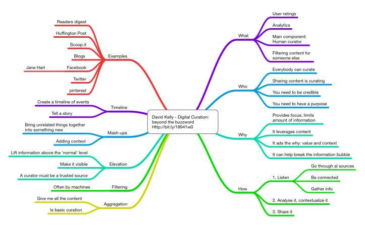 Mind map of davids #ASTD2013 presentation on curation