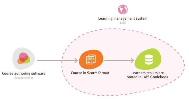 How does SCORM work?