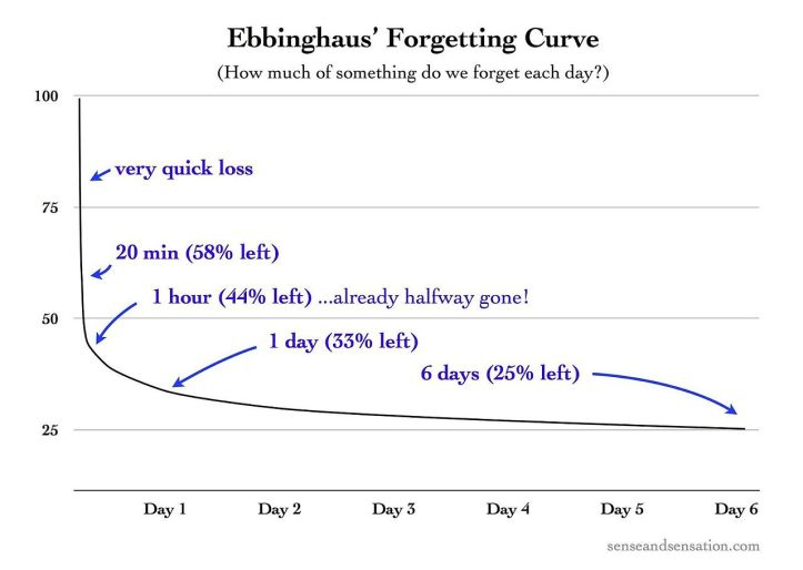 Ebbinghaus's_Forgetting_Curve_(Figure_1) (1)