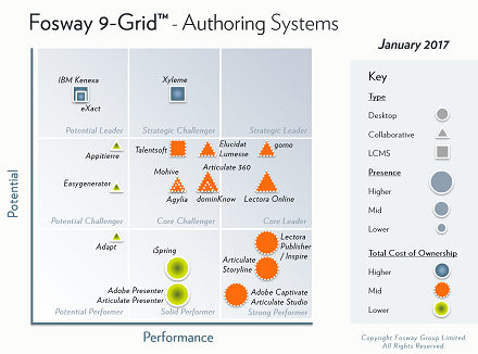 fosway-9-grid-authoring-systems-2017-small